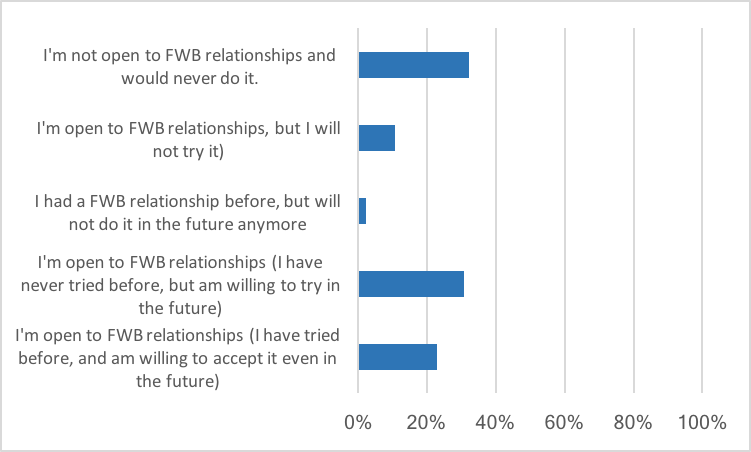 what are fwb relationships