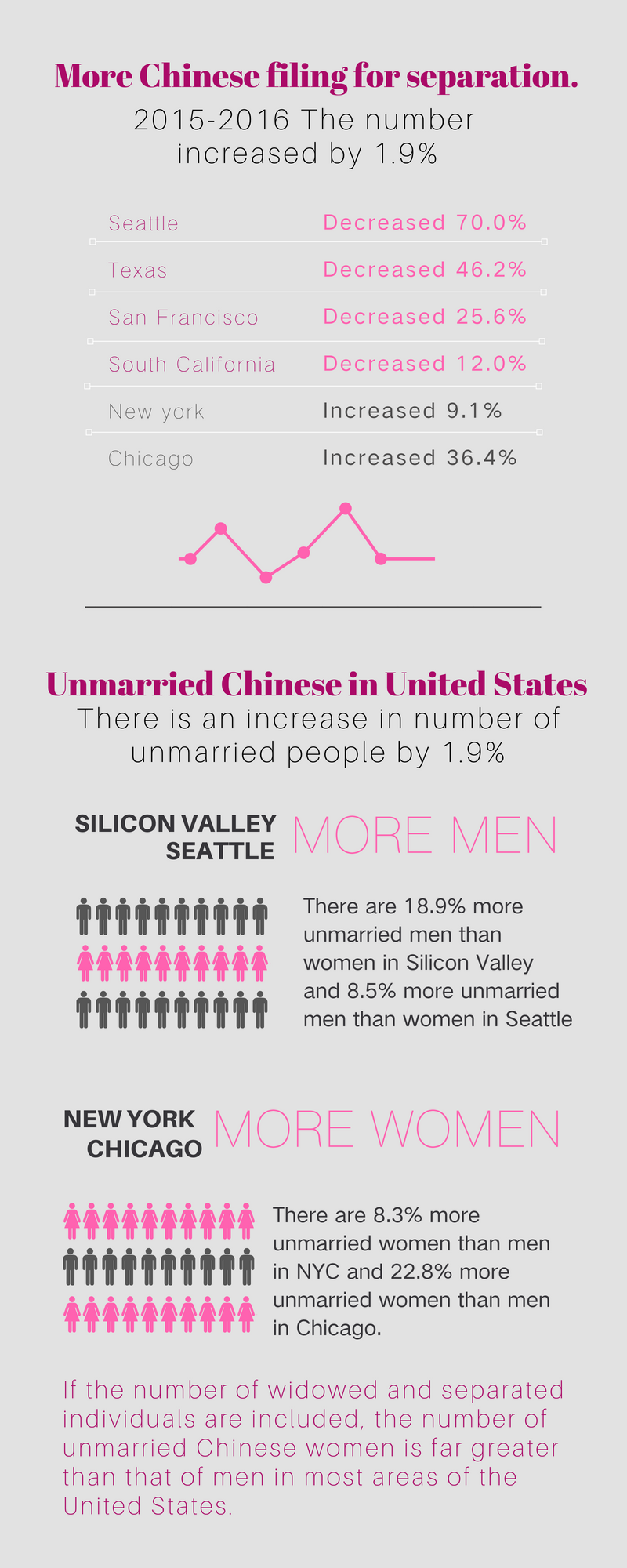 Chinese Singles in America